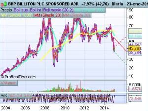BHP_BILLITON_PLC_SPONSORED_ADR_Global1