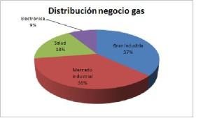 Distri_gas