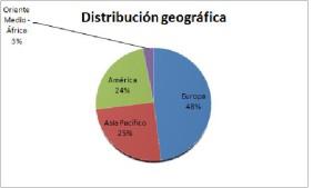 Distri_geografica
