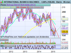 INTERNATIONAL_BUSINESS_MACHINES