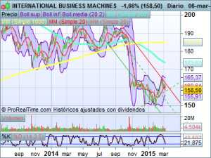 INTERNATIONAL_BUSINESS_MACHINES1