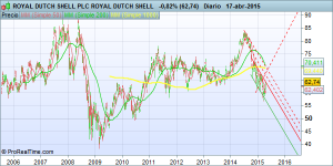 ROYAL_DUTCH_SHELL_PLC_ROYAL_DUTCH_SHELL